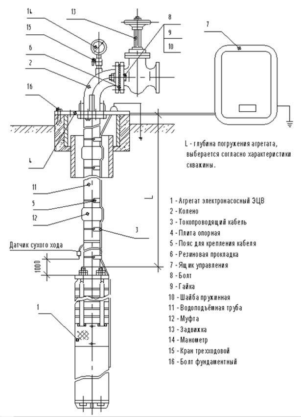 Монтаж скважинного насоса ЭЦВ 6-4-90 (схема монтажа)