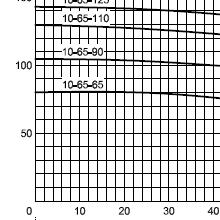 Насос ЭЦВ 10-65-125 нрк Ливнынасос