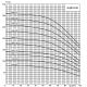 Погружной глубинный трехфазный насос ЭЦВ 10-65-150 нрк АО Ливнынасос для артезианских скважин