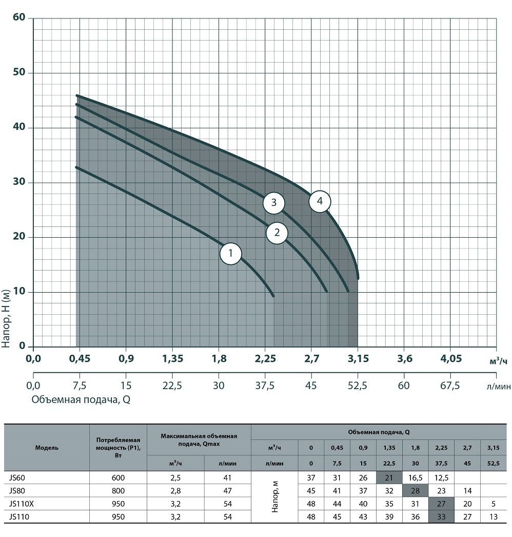 Техническая характеристика электронасоса JS 60