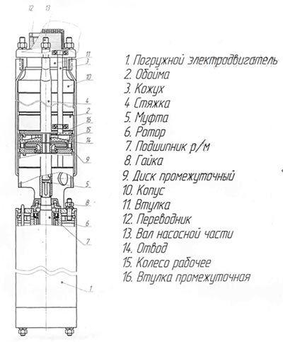 Конструкция насоса ЭЦВ 6-4-90