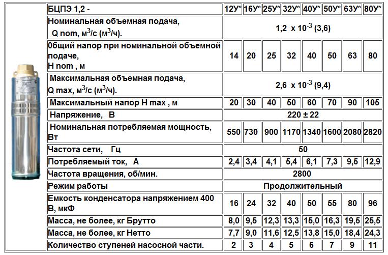 Водолей БЦПЭ 1.2-12,-16, -25,-32,-40,-50,-63,-80У